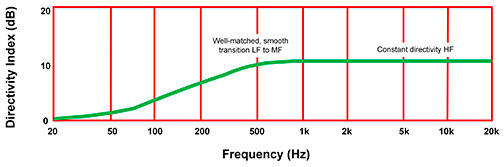 Loudspeaker Response in Real Rooms – ICTA